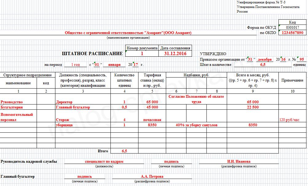 штатное расписание образец заполнения