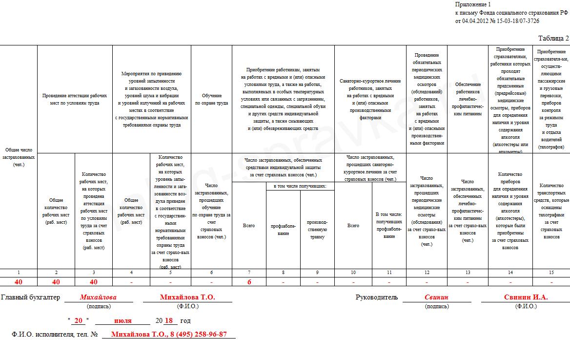 отчет об использовании сумм страховых взносов